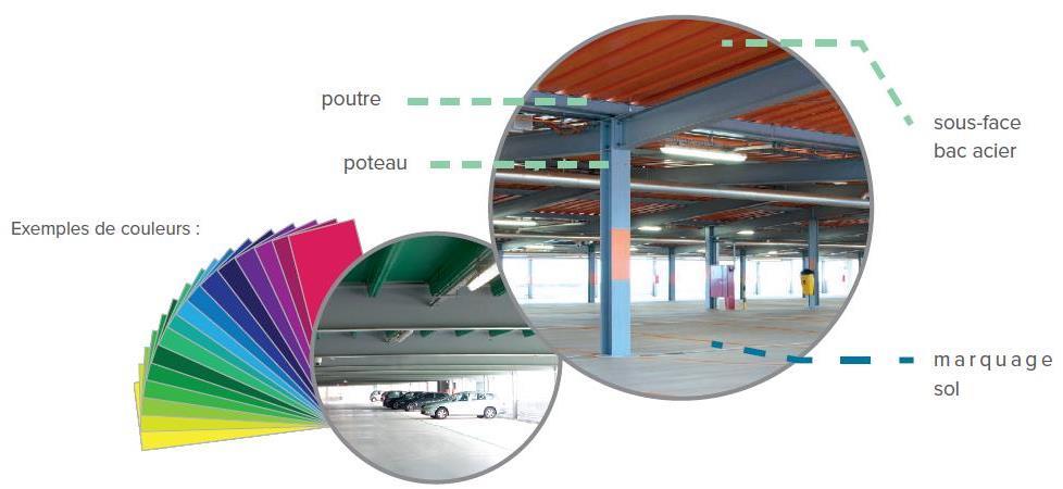 Evo-Park - Personnalisez les couleurs de votre parking aérien